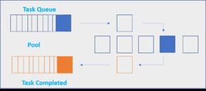 python 多进程与池任务处理 比较分析  Pool vs Process解析