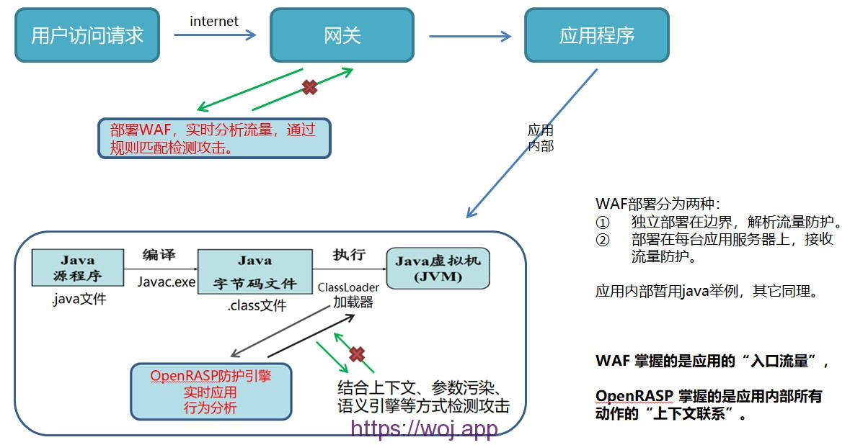 WAF与OpenRASP的详细对比与区别