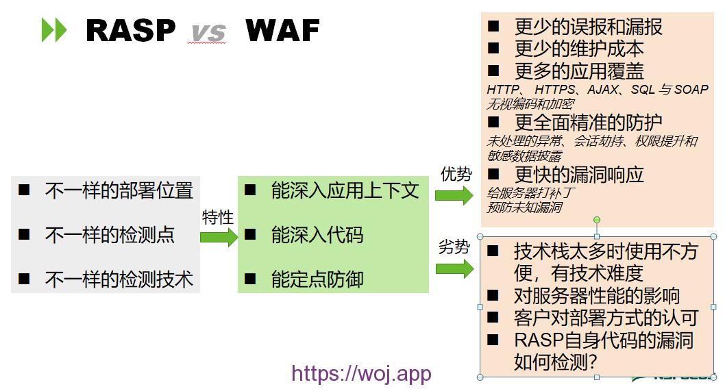 rasp vs waf