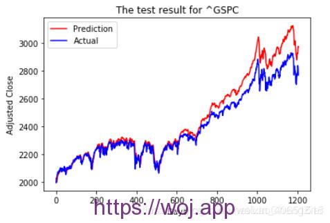 股票预测问题