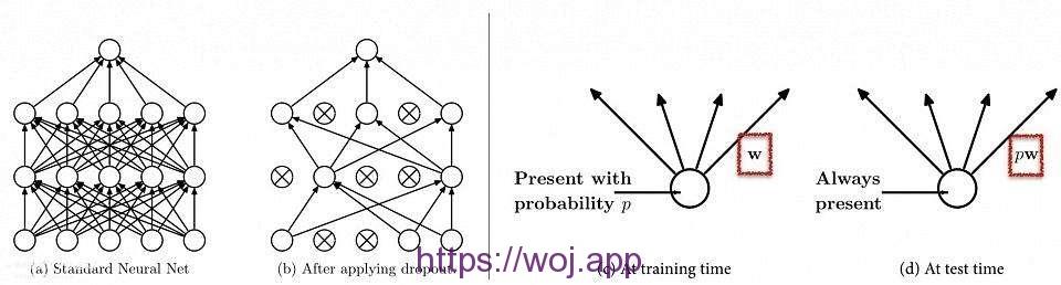 机器学习:过拟合、神经网络Dropout