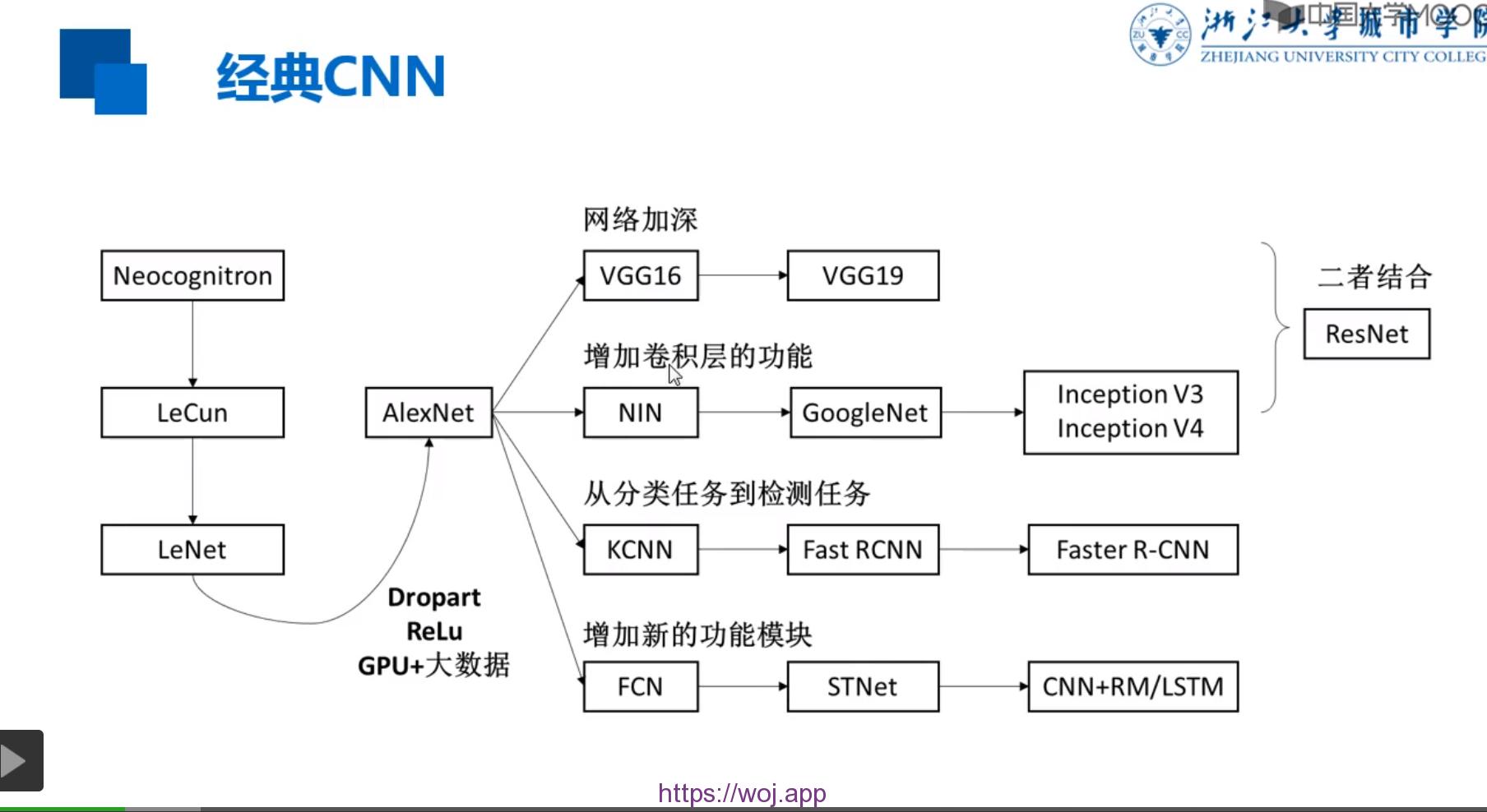 ImageNet图像分类模型  导入与使用