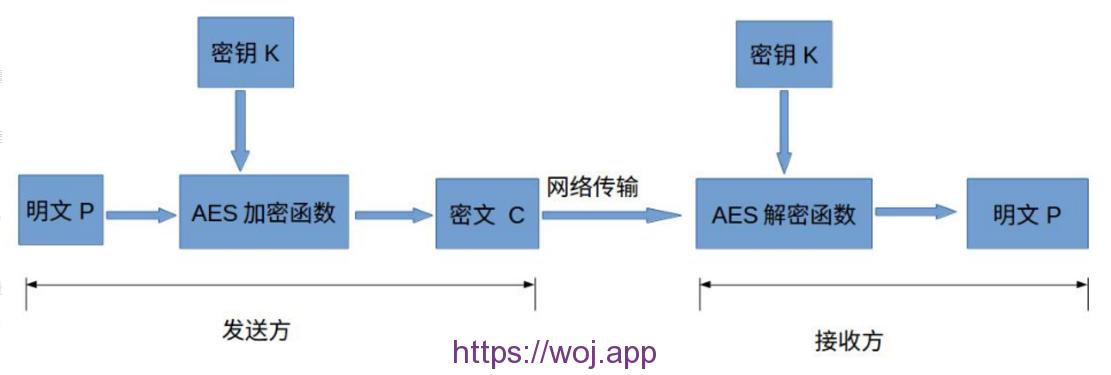 Python 实现 AES 加密 进行 PKCS5Padding 的填充