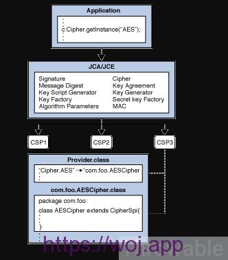 JDK安全模块JCE核心Cipher使用详解