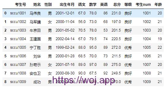 python 操作excel pandas实现表格最常用的10个函数