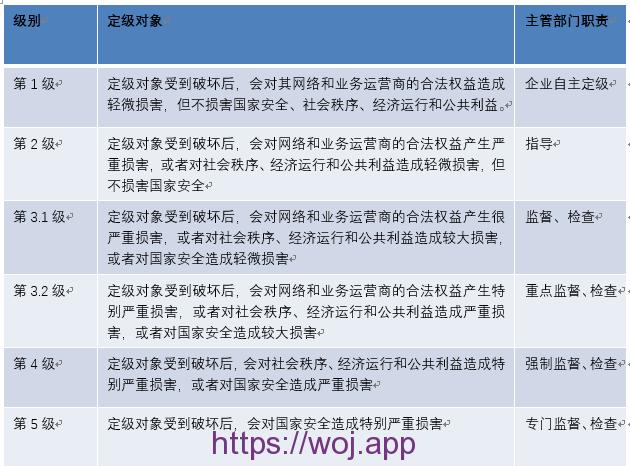 增值企业和互联网企业安全防护管理系统 定级报告